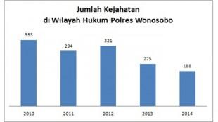 Jumlah Kejahatan Wilayah Polres Wonosobo
